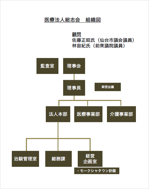 医療法人総志会 組織図