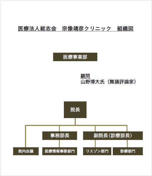 医療法人総志会 宗像靖彦クリニック 組織図